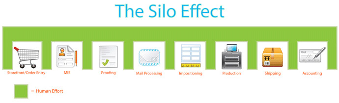 Print-Silo-Effect-Before
